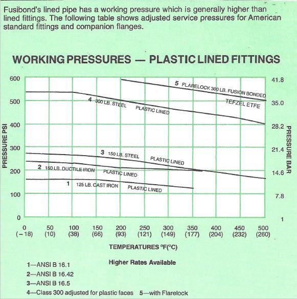 working-pressure