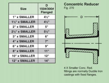 Concetric Reducer