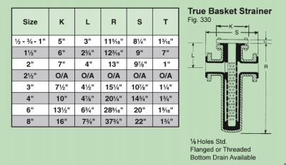True Basket-R Dimension includes T Dimension