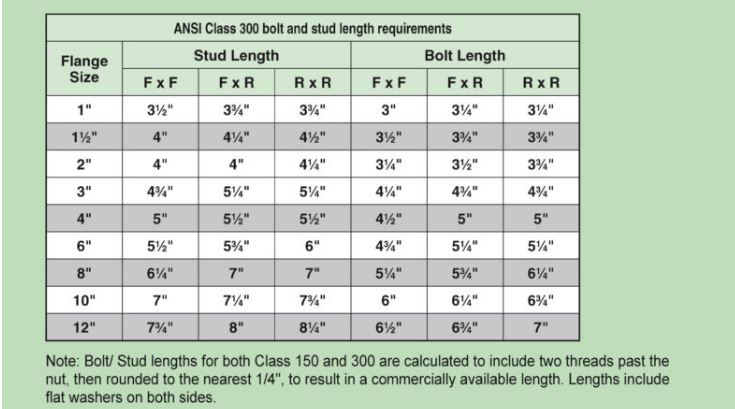 Bolt Lengths Stud Lengths Fusibond